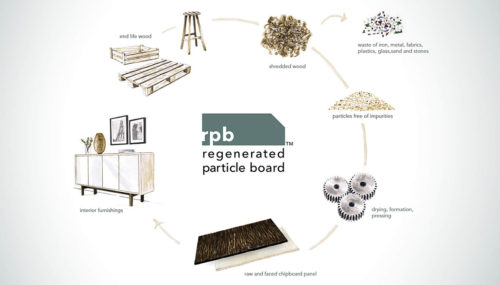 RPB Regenerated Particle Board